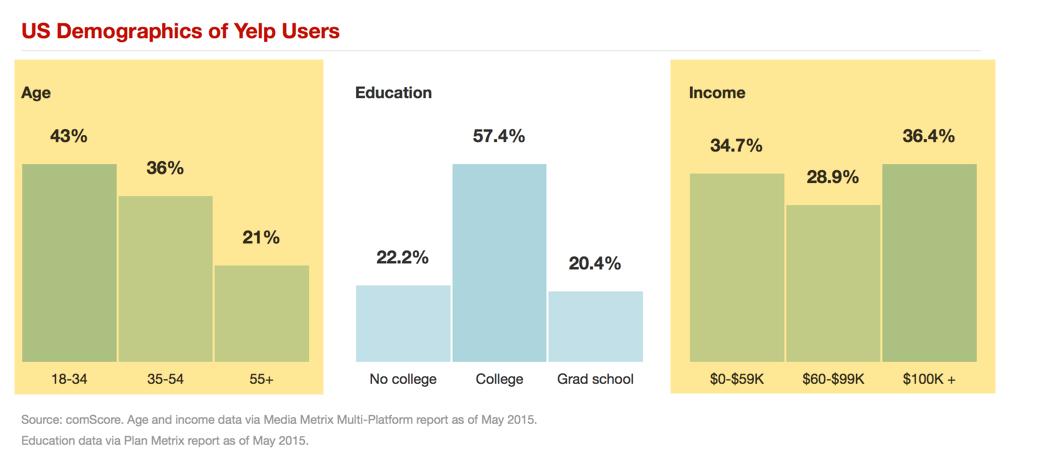 yelp-demographics