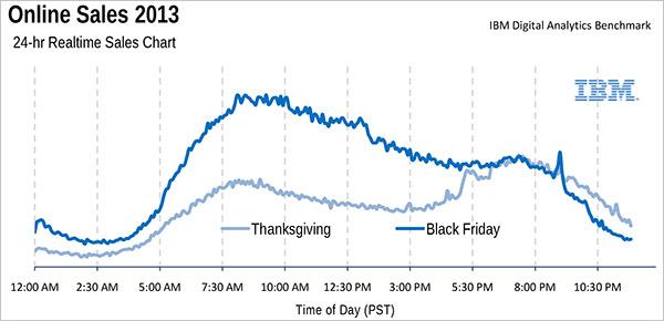 black friday marketing stats