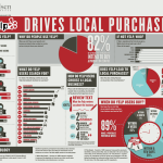 Yelp Marketing Infographics