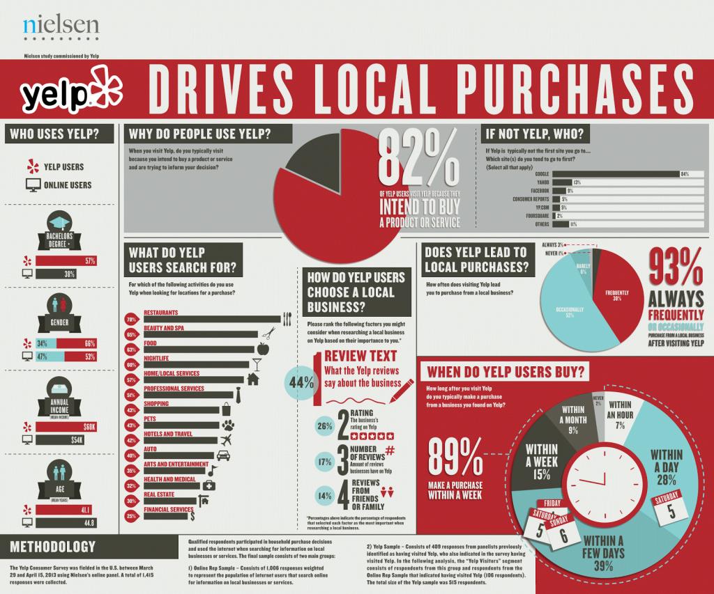 Yelp Infographics