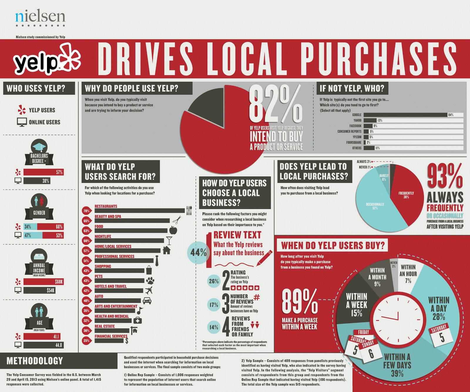 Menu For Olive Garden: Yelp Marketing Infographics
